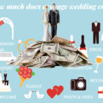 How much does the average wedding cost in the USA 2020?