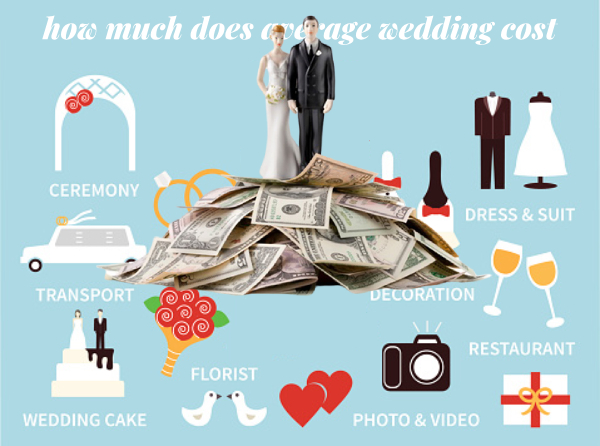 how much does average wedding cost
